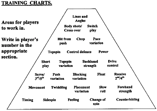 Group Chart